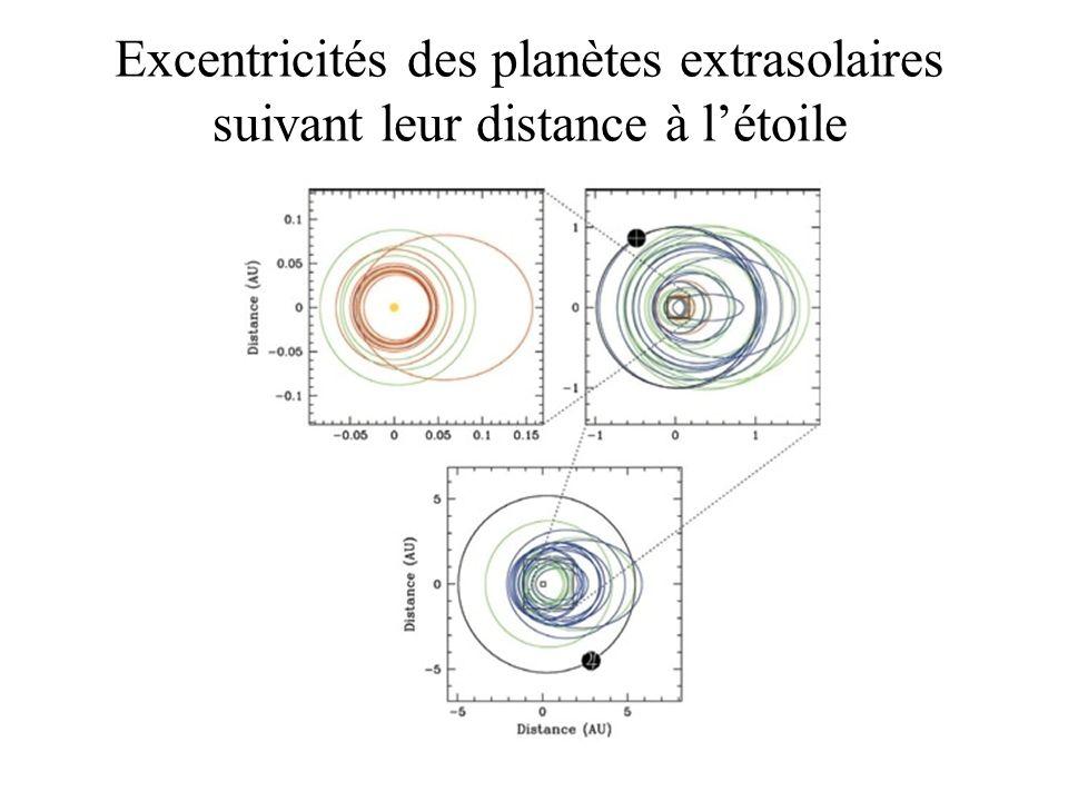 Excentricités des planètes extrasolaires suivant leur distance à létoile