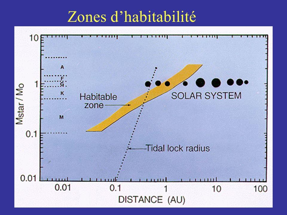 Zones dhabitabilité