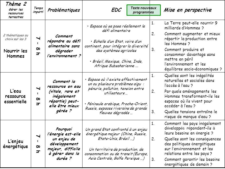 Thème 2 Gérer les ressources terrestres Temps imparti Problématiques EDCMise en perspective 2 thématiques au choix sur les 3 Nourrir les Hommes 7 - 8