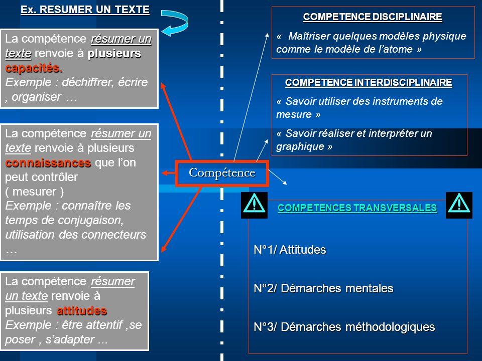 Compétence résumer un texteplusieurs capacités. La compétence résumer un texte renvoie à plusieurs capacités. Exemple : déchiffrer, écrire, organiser