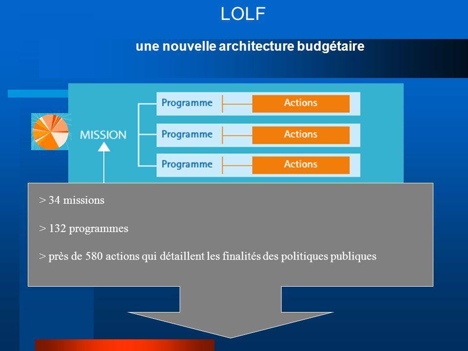 LOLF une nouvelle architecture budgétaire > 34 missions > 132 programmes > près de 580 actions qui détaillent les finalités des politiques publiques