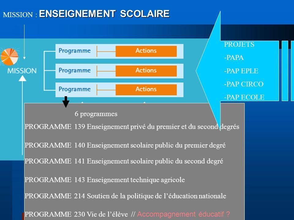ENSEIGNEMENT SCOLAIRE MISSION : ENSEIGNEMENT SCOLAIRE PROGRAMME 214 Soutien de la politique de léducation nationale PROGRAMME 141 Enseignement scolair