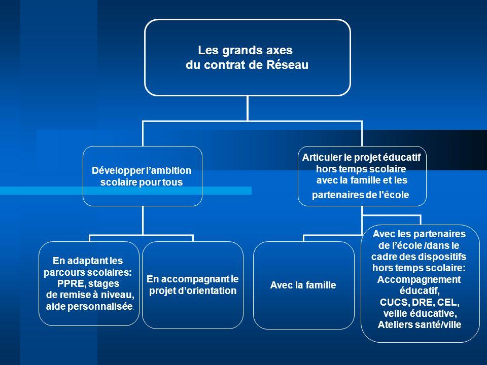 Les grands axes du contrat de Réseau Développer lambition scolaire pour tous Articuler le projet éducatif hors temps scolaire avec la famille et les p