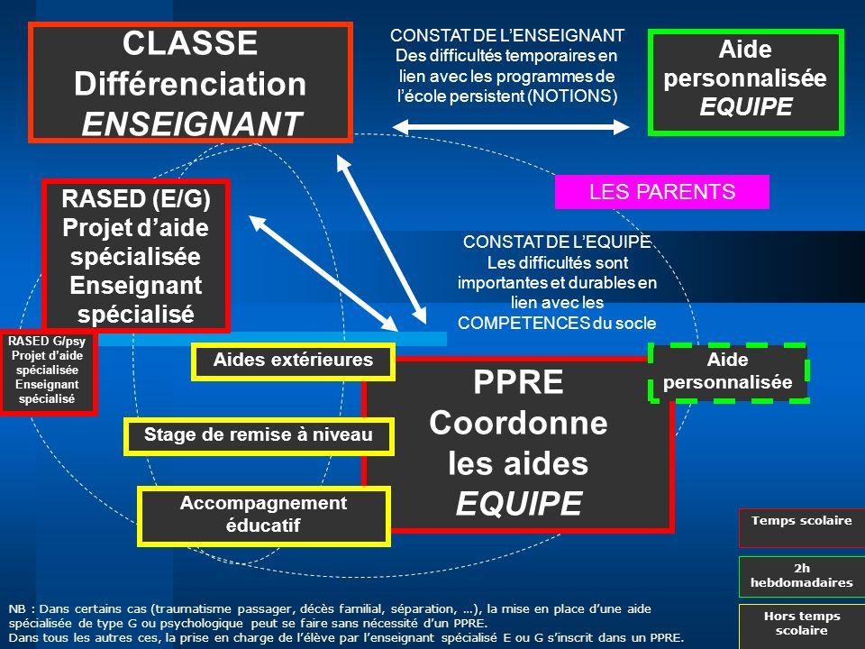 CLASSE Différenciation ENSEIGNANT RASED (E/G) Projet daide spécialisée Enseignant spécialisé Aide personnalisée EQUIPE PPRE Coordonne les aides EQUIPE