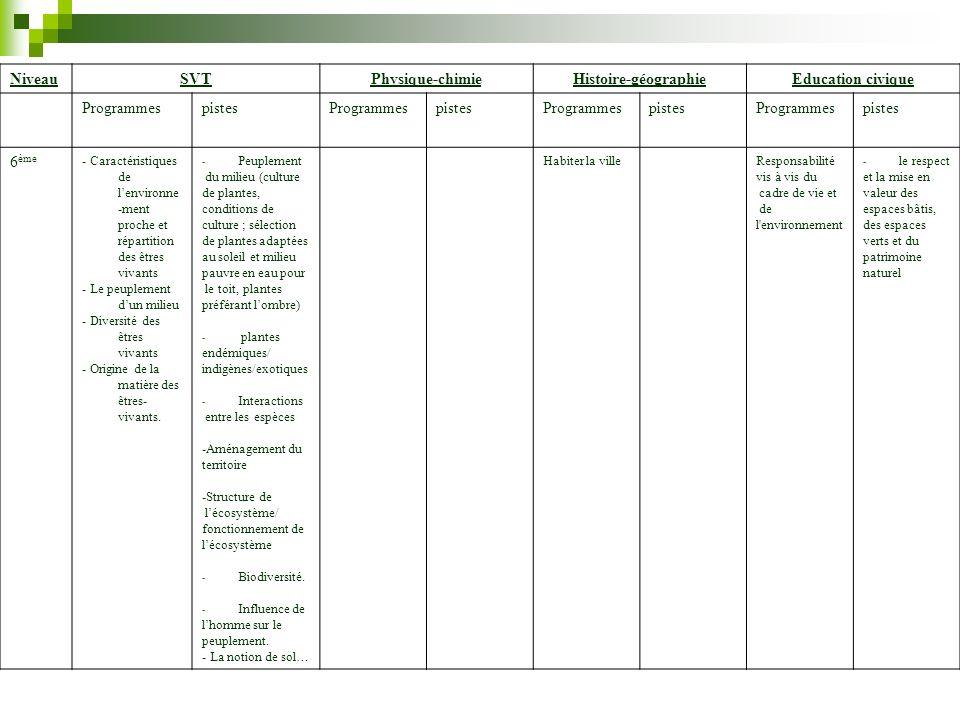 NiveauSVTPhysique-chimieHistoire-géographieEducation civique ProgrammespistesProgrammespistesProgrammespistesProgrammespistes 6 ème - Caractéristiques