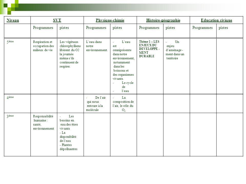 NiveauSVTPhysique-chimieHistoire-géographieEducation civique ProgrammespistesProgrammespistesProgrammespistesProgrammespistes 5 ème Respiration et occ