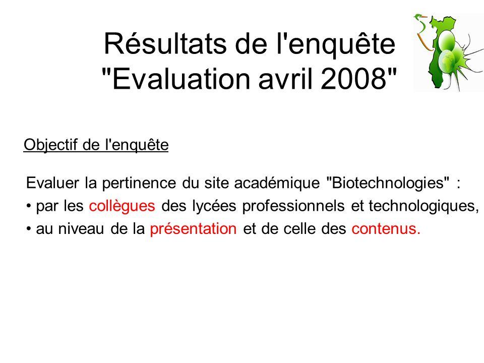 Résultats de l enquête Evaluation avril 2008 Objectif de l enquête Evaluer la pertinence du site académique Biotechnologies : au niveau de la présentation et de celle des contenus.