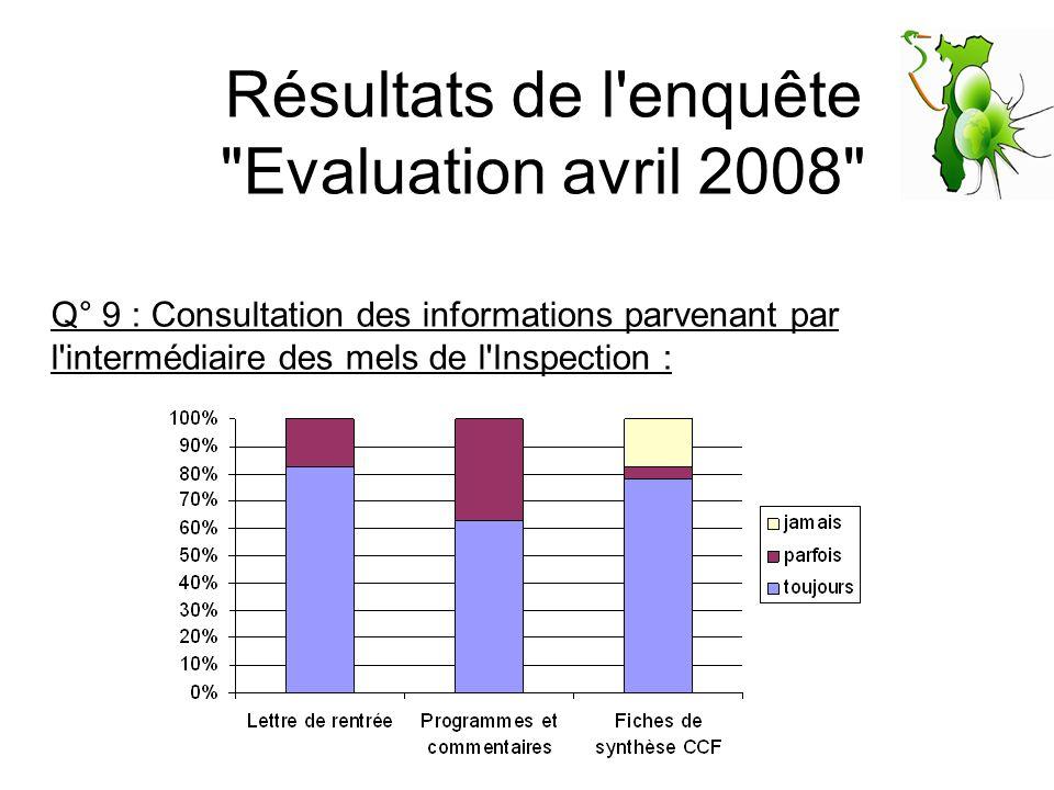 Résultats de l enquête Evaluation avril 2008 Q° 9 : Consultation des informations parvenant par l intermédiaire des mels de l Inspection :