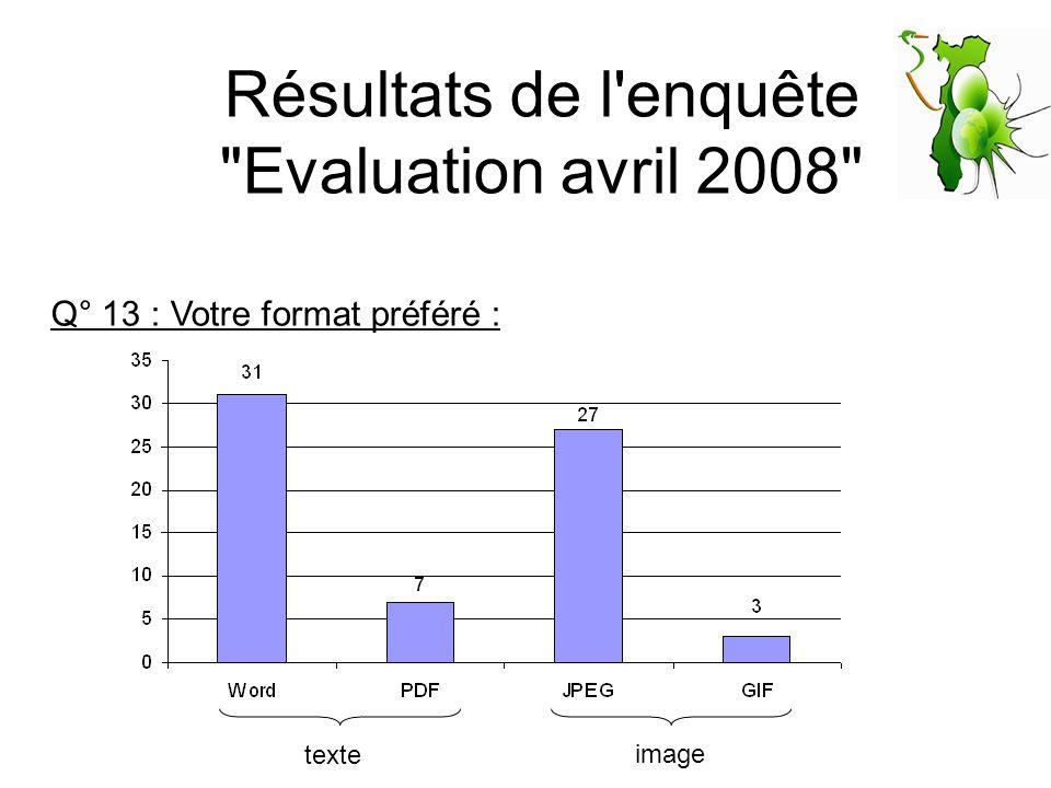Résultats de l enquête Evaluation avril 2008 Q° 13 : Votre format préféré : texte image