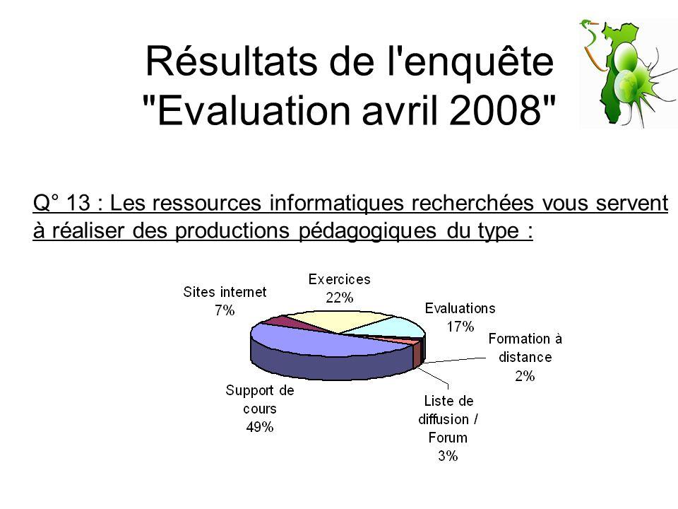 Résultats de l enquête Evaluation avril 2008 Q° 13 : Les ressources informatiques recherchées vous servent à réaliser des productions pédagogiques du type :