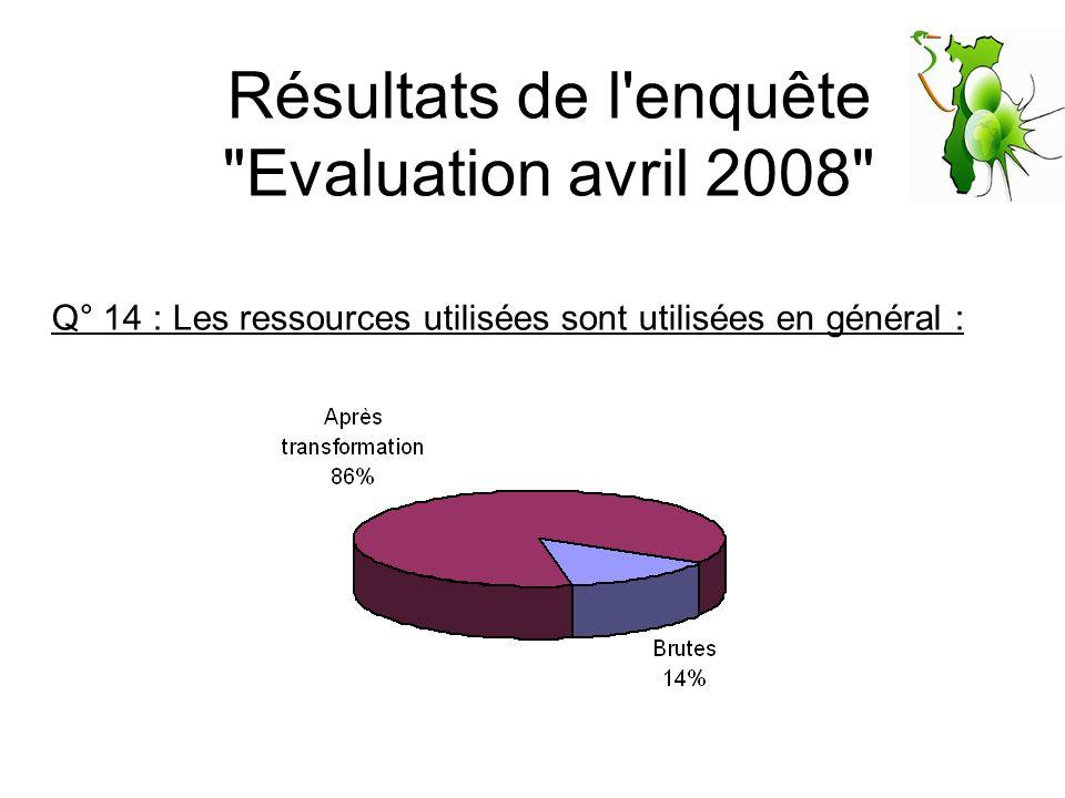 Résultats de l'enquête