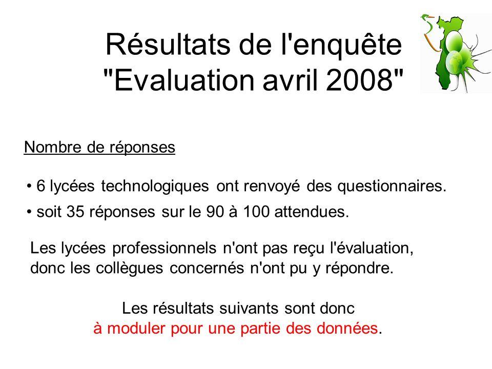 Résultats de l enquête Evaluation avril 2008 Q° 2 : Vous êtes professeur dans l enseignement : Tous de l enseignement technologique, dont 2 qui enseignent aussi en secteur général.