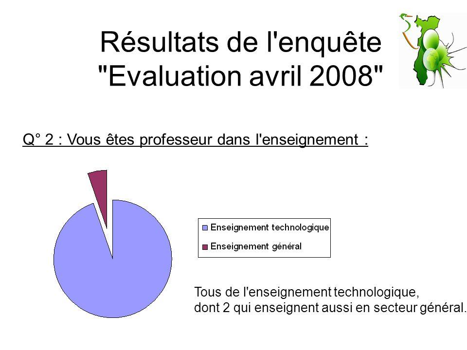 Résultats de l enquête Evaluation avril 2008 Q° 3 : Vous enseigner dans les classes de :