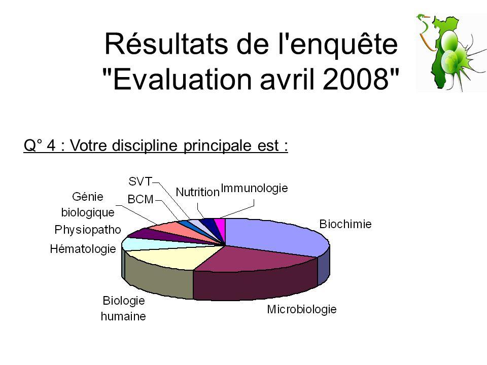 Résultats de l enquête Evaluation avril 2008 Q° 4 : Votre discipline principale est :