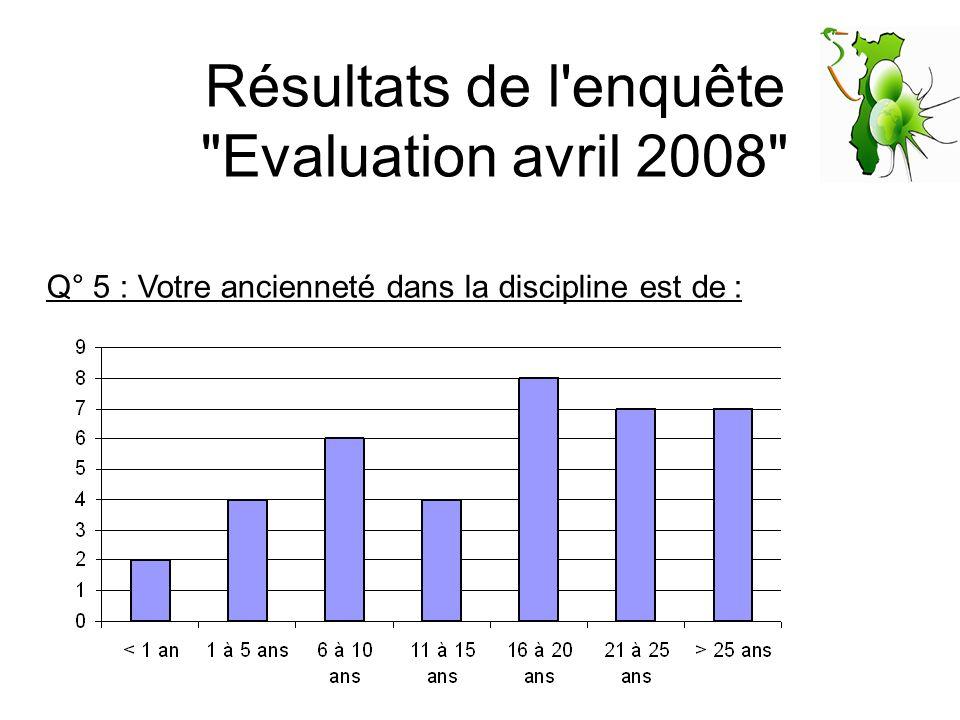 Résultats de l enquête Evaluation avril 2008 Q° 5 : Votre ancienneté dans la discipline est de :