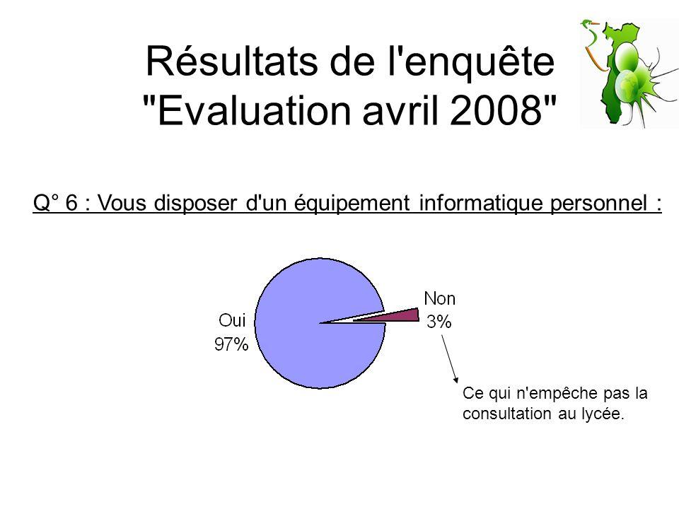 Résultats de l enquête Evaluation avril 2008 Q° 7 : Consultez vous votre courriel à partir de votre boîte académique ?