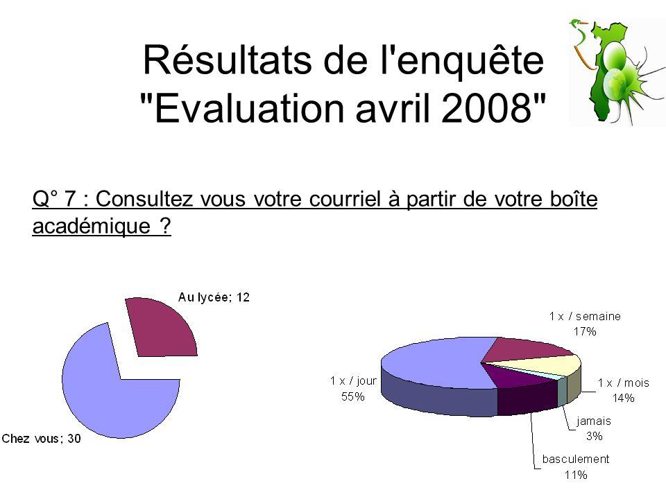 Résultats de l enquête Evaluation avril 2008 Q° 7 : Consultez vous votre courriel à partir de votre boîte académique