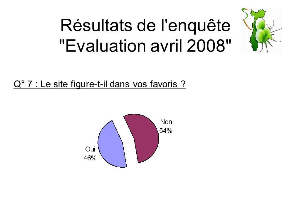 Résultats de l enquête Evaluation avril 2008 Q° 8 : Quelle est votre fréquence de consultation du site .