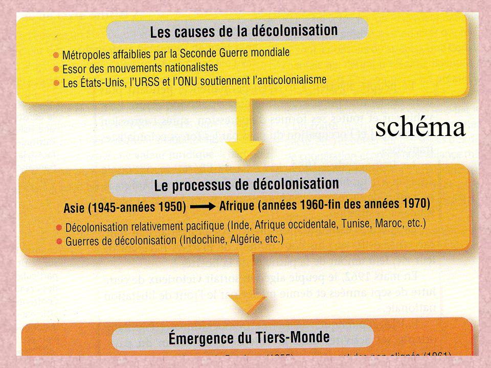 2. La décolonisation et ses conséquences A.Les origines de la décolonisation A.Les origines de la décolonisation p134 1) Le choc de la 2nde Guerre Mon