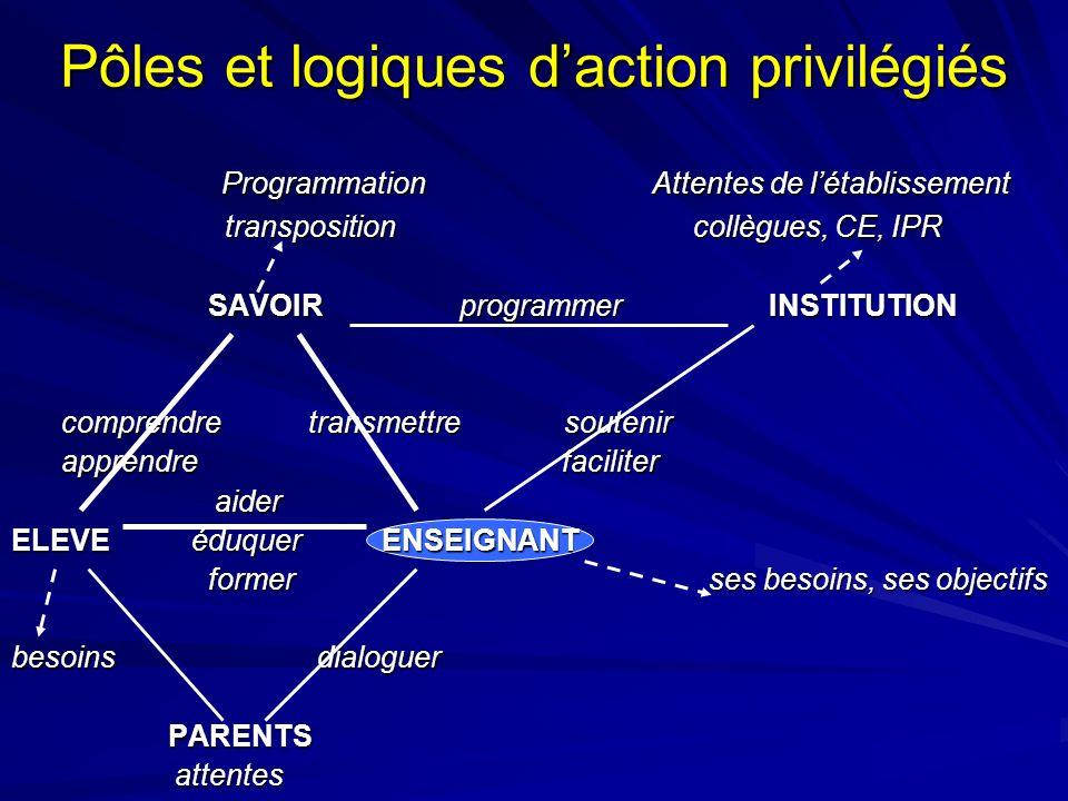 Pôles et logiques daction privilégiés Programmation Attentes de létablissement Programmation Attentes de létablissement transposition collègues, CE, I