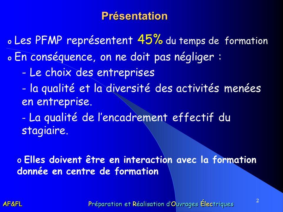 2 Présentation o Les PFMP représentent 45% du temps de formation o En conséquence, on ne doit pas négliger : - Le choix des entreprises - la qualité et la diversité des activités menées en entreprise.