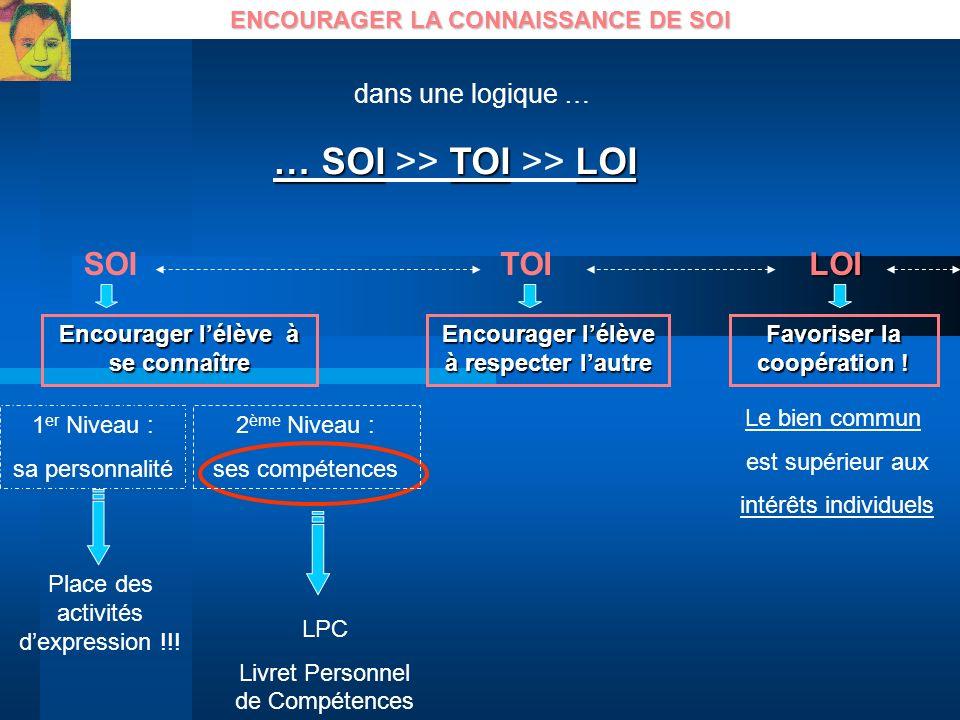 ENCOURAGER LA CONNAISSANCE DE SOI Encourager lélève à se connaître … SOITOILOI … SOI >> TOI >> LOI 1 er Niveau : sa personnalité 2 ème Niveau : ses co