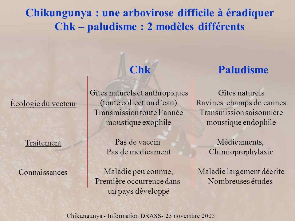 Chikungunya : une arbovirose difficile à éradiquer Chk – paludisme : 2 modèles différents ChkPaludisme Écologie du vecteur Traitement Connaissances Gî
