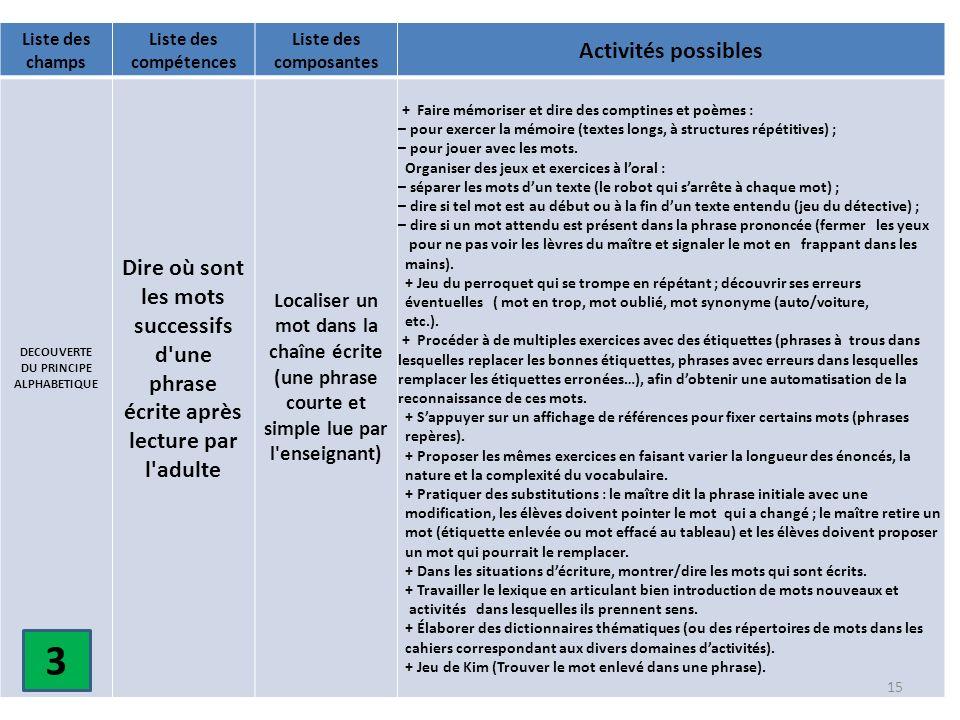 Liste des champs Liste des compétences Liste des composantes Activités possibles DECOUVERTE DU PRINCIPE ALPHABETIQUE Dire où sont les mots successifs