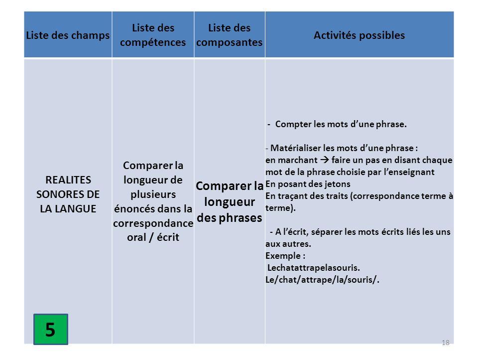 Liste des champs Liste des compétences Liste des composantes Activités possibles REALITES SONORES DE LA LANGUE Comparer la longueur de plusieurs énonc