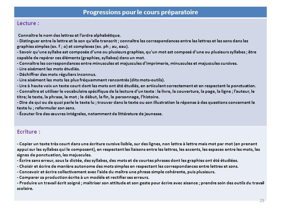 Progressions pour le cours préparatoire Lecture : Connaître le nom des lettres et lordre alphabétique. - Distinguer entre la lettre et le son quelle t