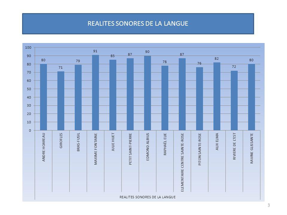 REALITES SONORES DE LA LANGUE 3