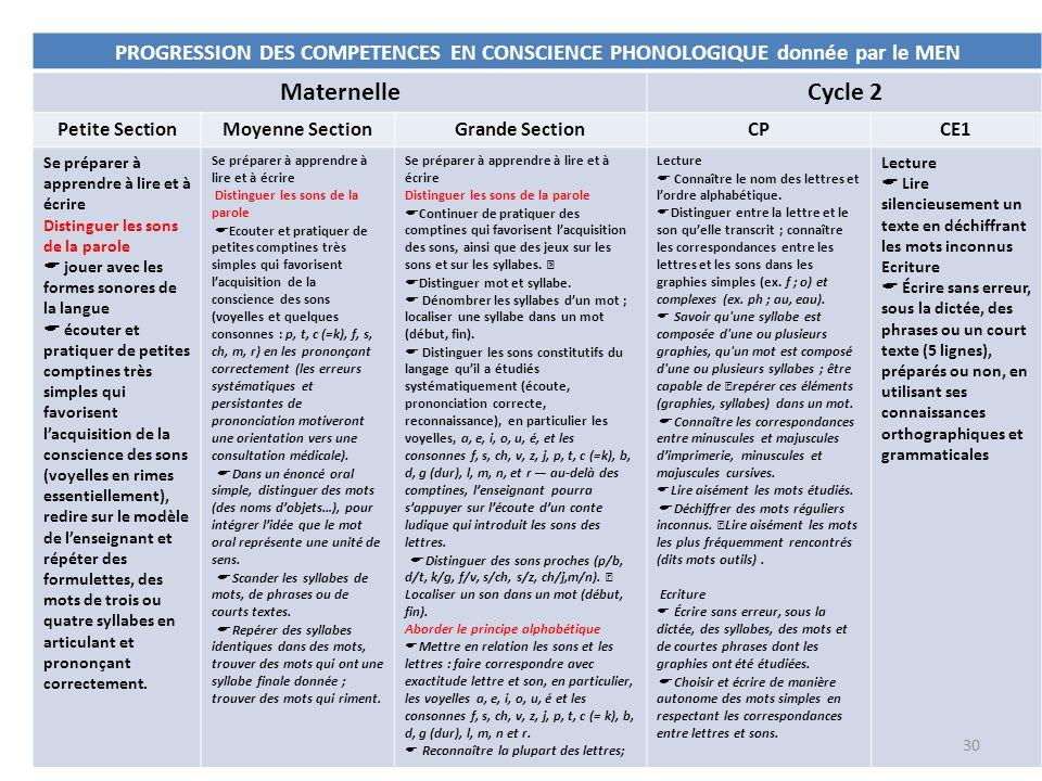 PROGRESSION DES COMPETENCES EN CONSCIENCE PHONOLOGIQUE donnée par le MEN MaternelleCycle 2 Petite SectionMoyenne SectionGrande SectionCPCE1 Se prépare