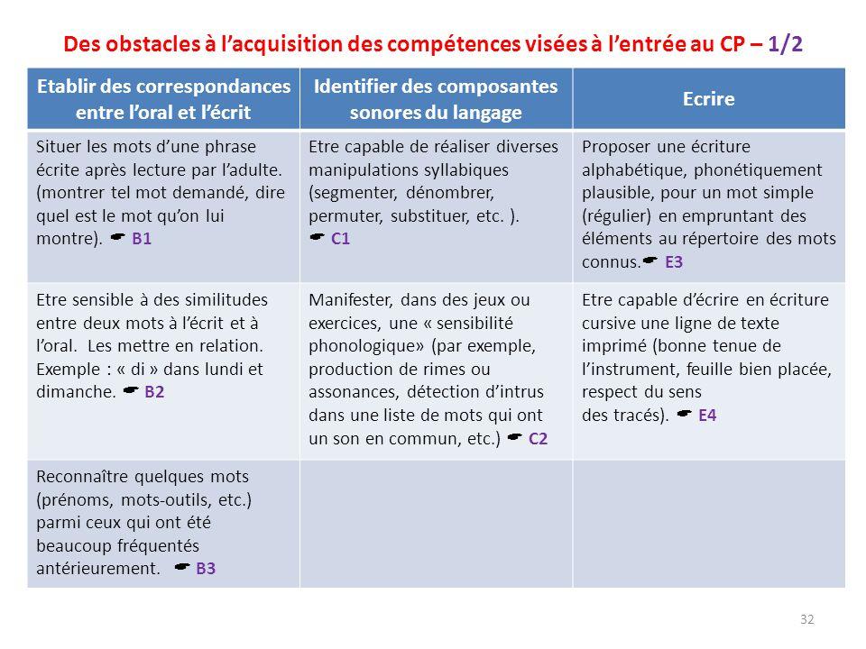 Des obstacles à lacquisition des compétences visées à lentrée au CP – 1/2 Etablir des correspondances entre loral et lécrit Identifier des composantes