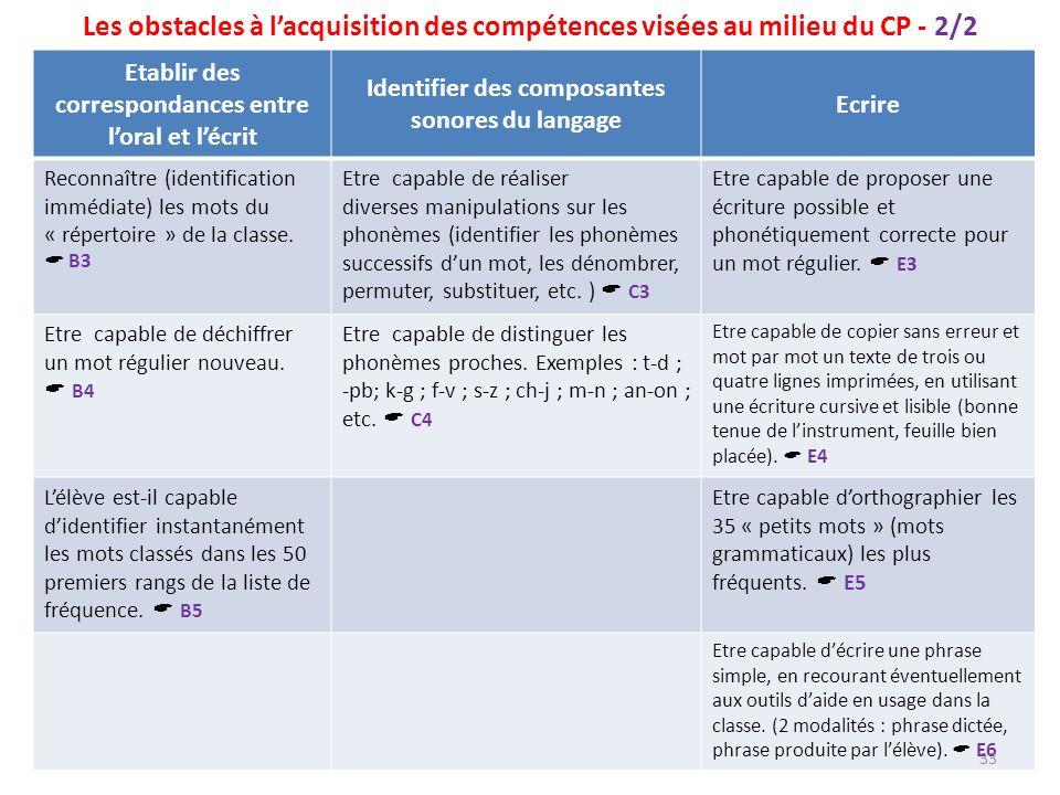 Les obstacles à lacquisition des compétences visées au milieu du CP - 2/2 Etablir des correspondances entre loral et lécrit Identifier des composantes