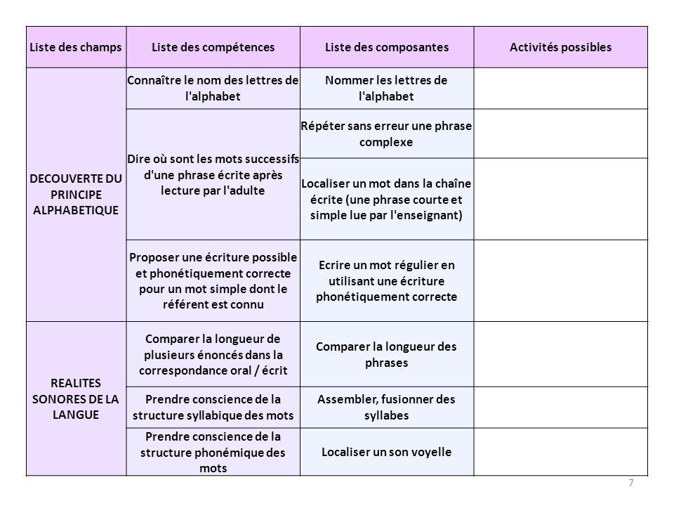 Liste des champs Liste des compétences Liste des composantes Activités possibles REALITES SONORES DE LA LANGUE Comparer la longueur de plusieurs énoncés dans la correspondance oral / écrit Comparer la longueur des phrases - Compter les mots dune phrase.