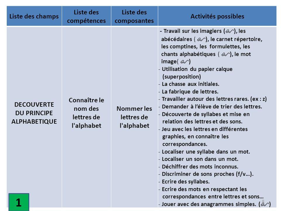 Liste des champs Liste des compétences Liste des composantes Activités possibles DECOUVERTE DU PRINCIPE ALPHABETIQUE Connaître le nom des lettres de l