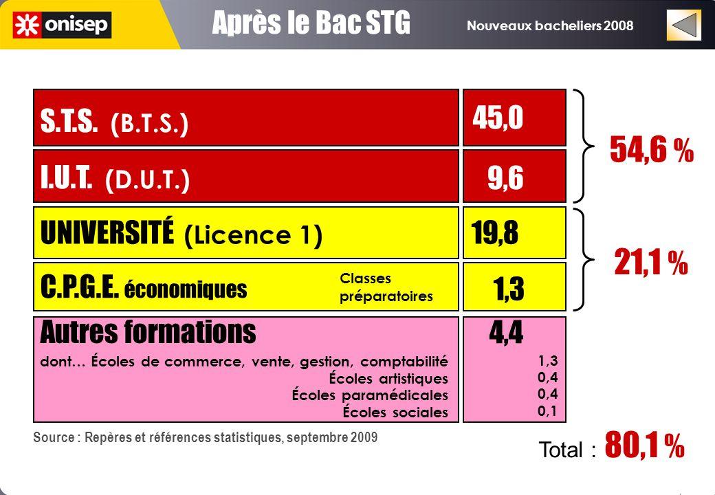 Nouveaux bacheliers 2008 Après le Bac STG UNIVERSITÉ (Licence 1) 19,8 C.P.G.E.