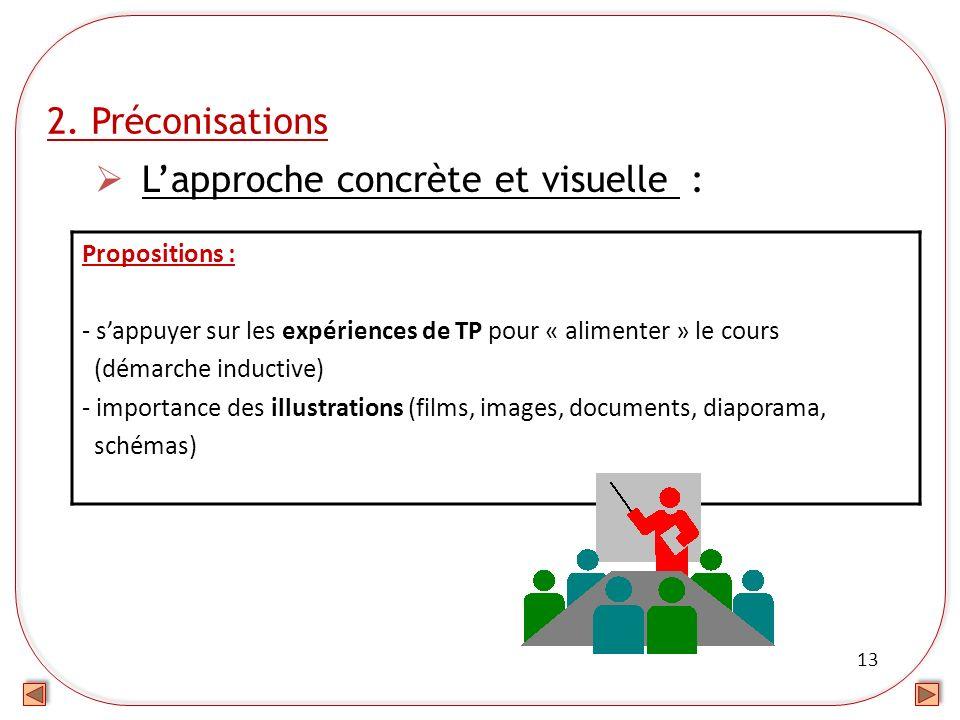 13 2. Préconisations Lapproche concrète et visuelle : Propositions : - sappuyer sur les expériences de TP pour « alimenter » le cours (démarche induct