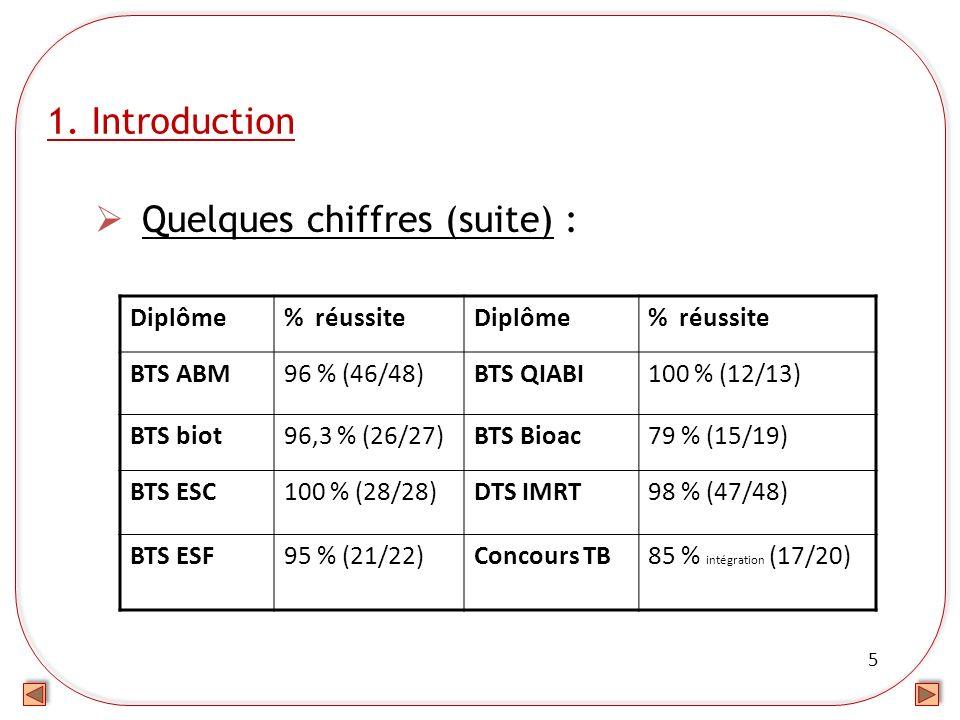 5 1. Introduction Quelques chiffres (suite) : Diplôme% réussiteDiplôme% réussite BTS ABM96 % (46/48)BTS QIABI100 % (12/13) BTS biot96,3 % (26/27)BTS B