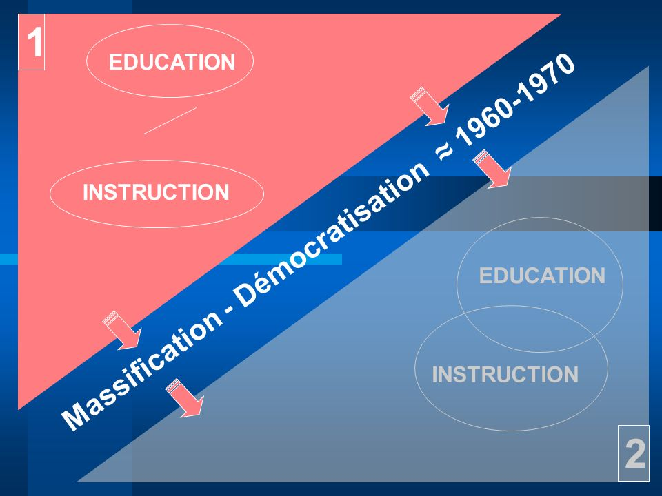 EDUCATION INSTRUCTION EDUCATION INSTRUCTION 1 2 Massification - Démocratisation 1960-1970