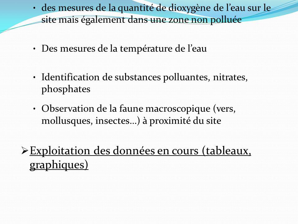 des mesures de la quantité de dioxygène de leau sur le site mais également dans une zone non polluée Des mesures de la température de leau Identificat
