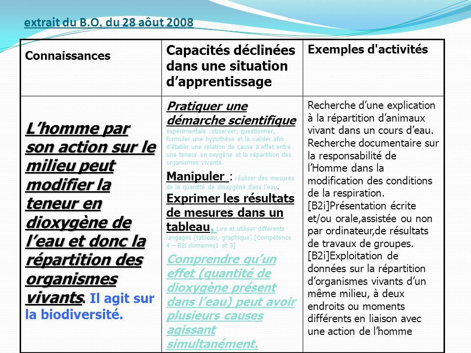 extrait du B.O. du 28 aôut 2008 Connaissances Capacités déclinées dans une situation dapprentissage Exemples d'activités Lhomme par son action sur le