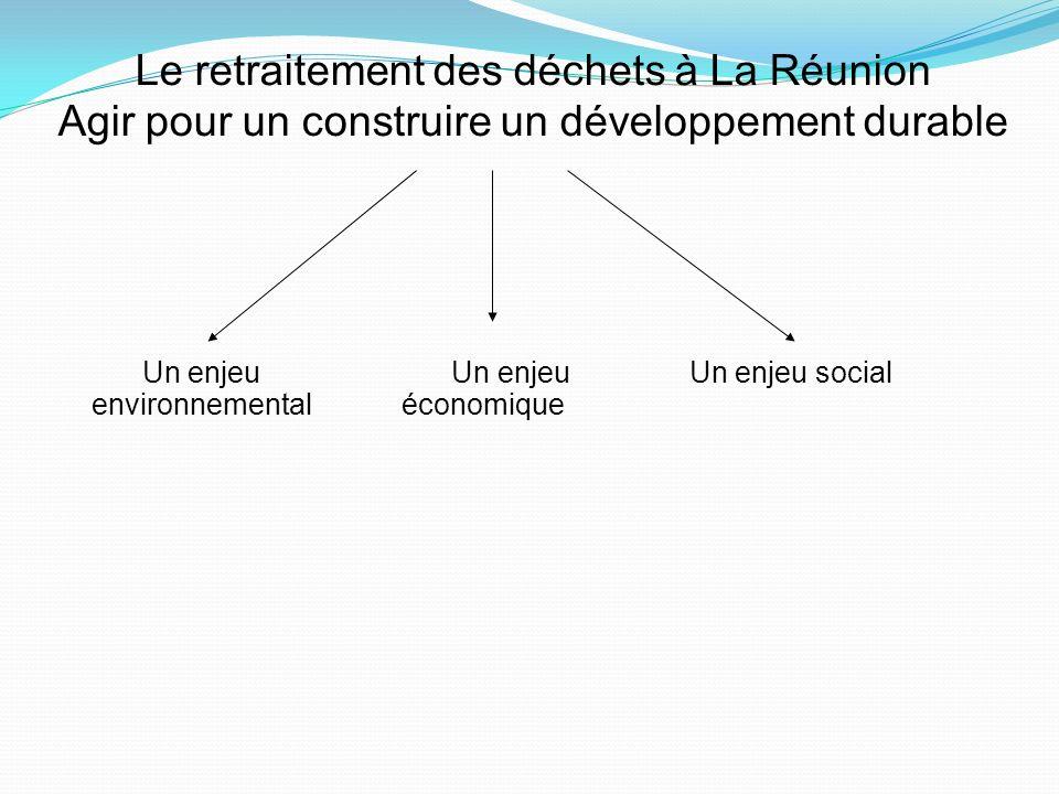 Le retraitement des déchets à La Réunion Agir pour un construire un développement durable Un enjeu environnemental Un enjeu économique Un enjeu social
