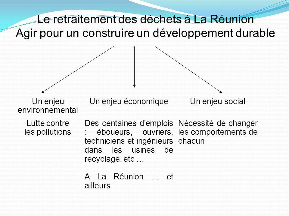 Le retraitement des déchets à La Réunion Agir pour un construire un développement durable Un enjeu environnemental Un enjeu économiqueUn enjeu social