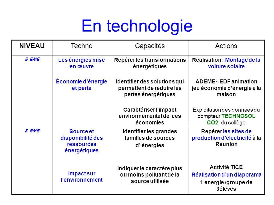 En technologie NIVEAUTechnoCapacitésActions 5 EME Les énergies mise en œuvre Économie dénergie et perte Repérer les transformations énergétiques Ident