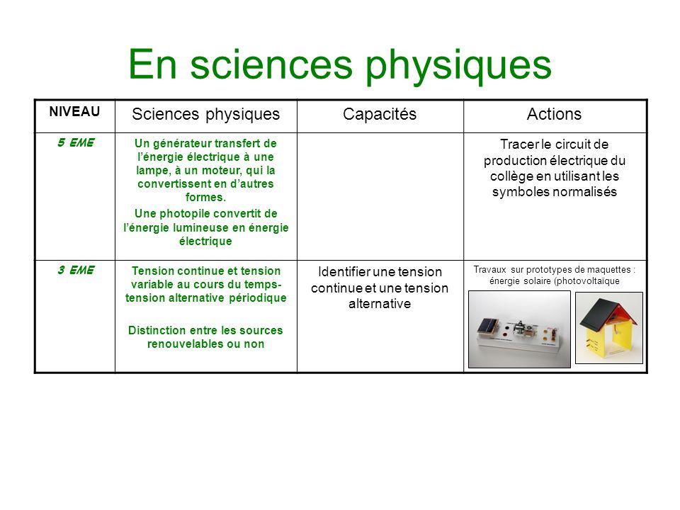En sciences physiques NIVEAU Sciences physiquesCapacitésActions 5 EME Un générateur transfert de lénergie électrique à une lampe, à un moteur, qui la
