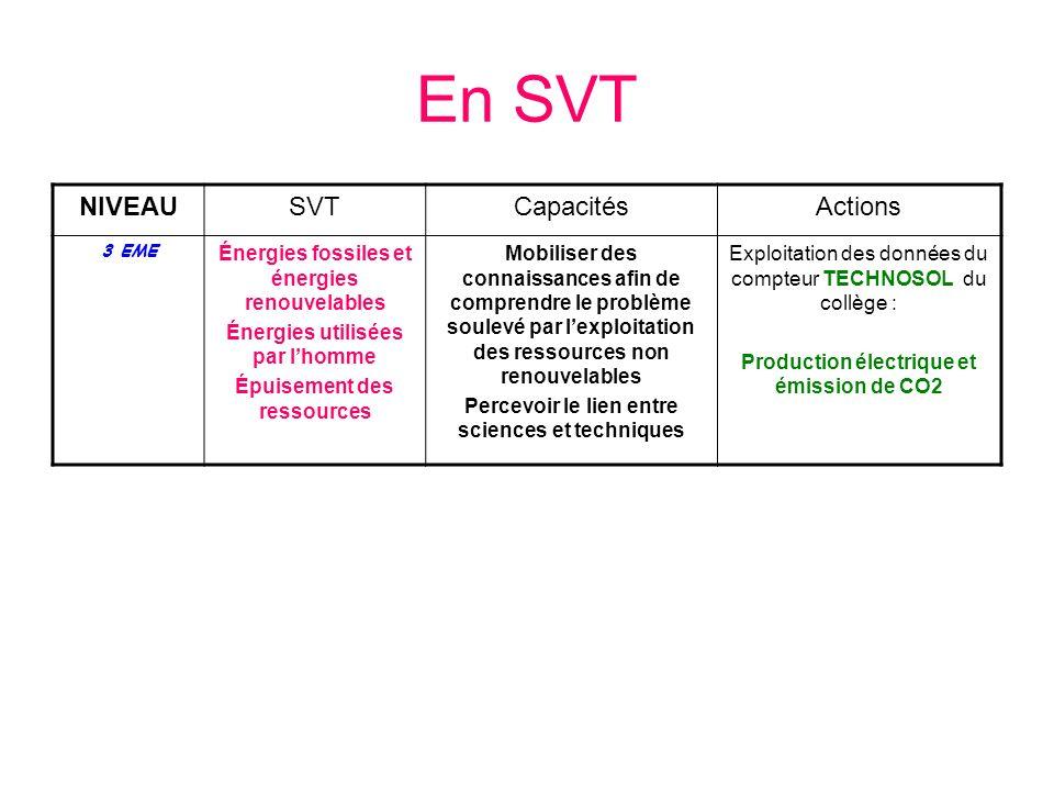 En SVT NIVEAUSVTCapacitésActions 3 EME Énergies fossiles et énergies renouvelables Énergies utilisées par lhomme Épuisement des ressources Mobiliser d