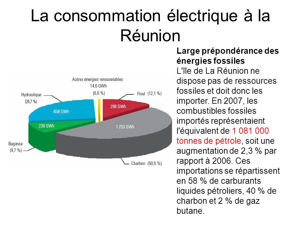 La consommation électrique à la Réunion Large prépondérance des énergies fossiles L'île de La Réunion ne dispose pas de ressources fossiles et doit do