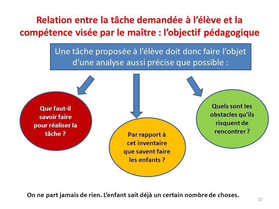 Relation entre la tâche demandée à lélève et la compétence visée par le maître : lobjectif pédagogique Une tâche proposée à lélève doit donc faire lob