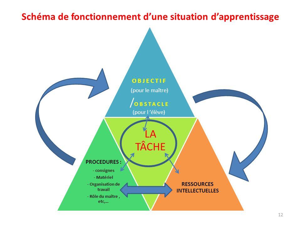 Schéma de fonctionnement dune situation dapprentissage OBJECTIF (pour le maître) / OBSTACLE (pour l élève) PROCEDURES : - consignes - Matériel - Organ